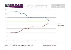 Modulistica-Qualita-ISO-9001-2015-andamento-indice-adeguatezza
