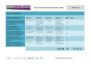 Modulistica-Qualita-ISO-9001-2015-indice-adeguatezza-risorse-umane