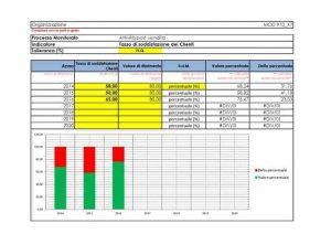 Modulistica-Qualita-ISO-9001-2015-monitoraggio-attivita-postvendita