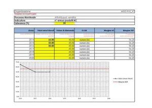 Modulistica-Qualita-ISO-9001-2015-monitoraggio-processo