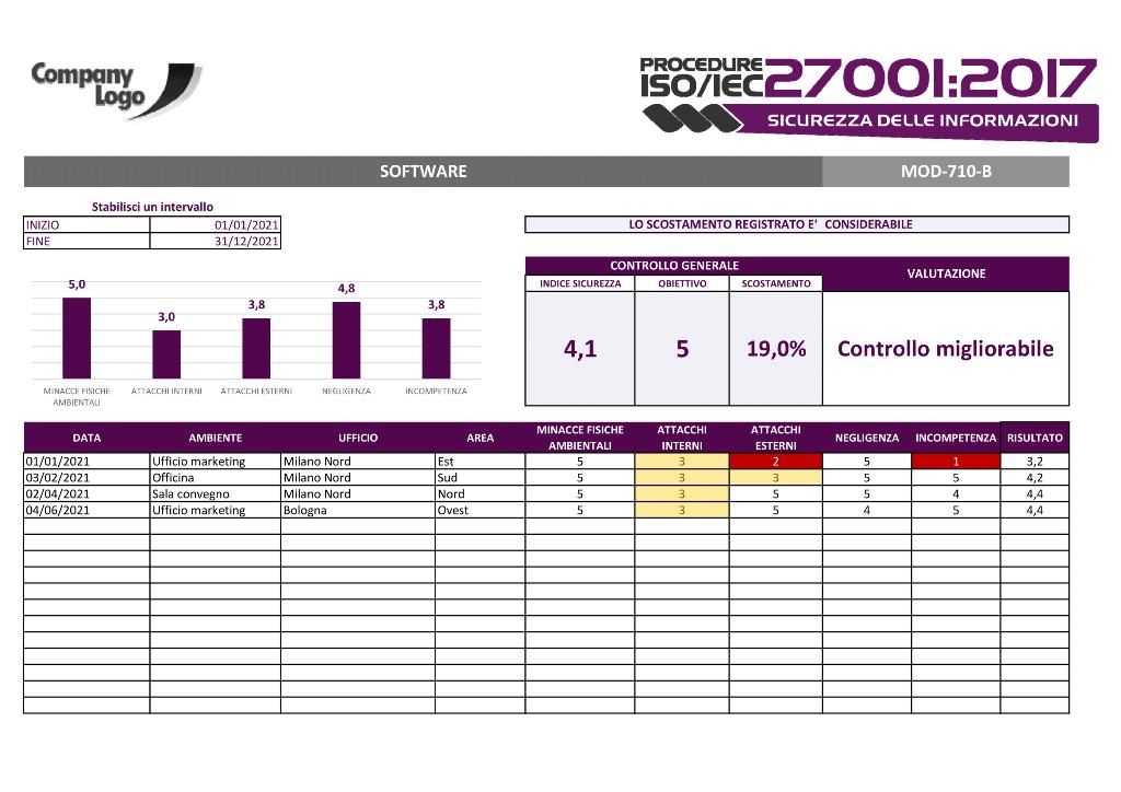 Software | Gestione automatizzata indici di sicurezza